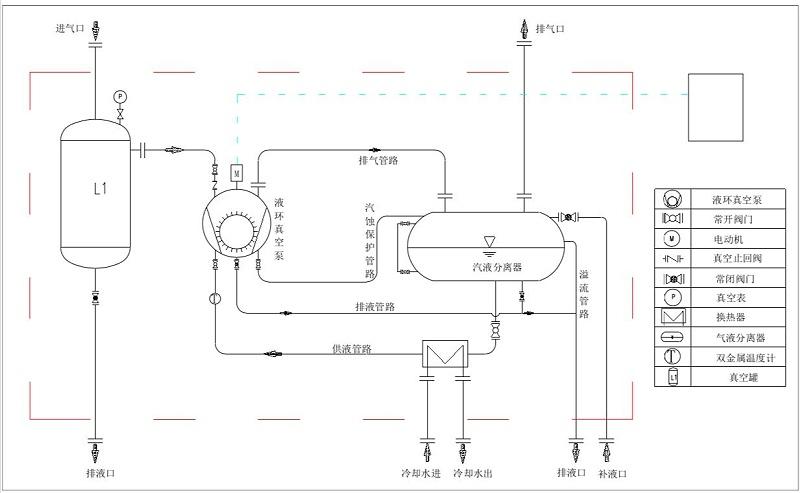 水环式真空泵闭路循环系统流程图 2BW系列闭路循环系统流程图