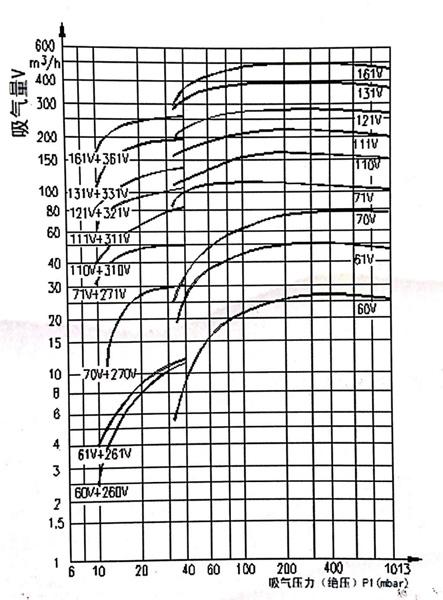 性能曲线图修改