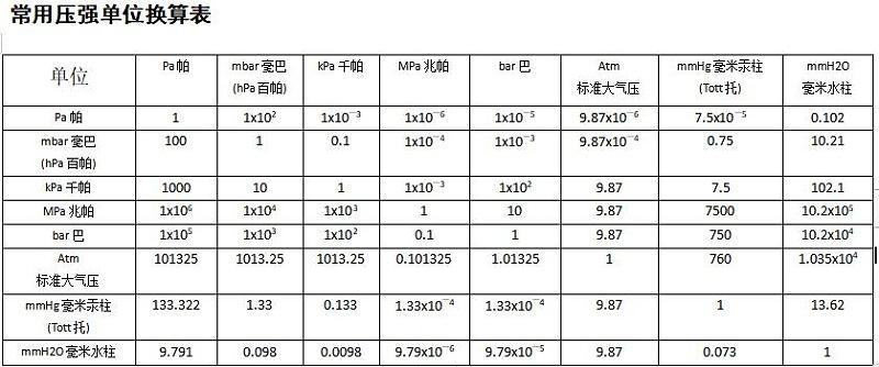 单位换算表1