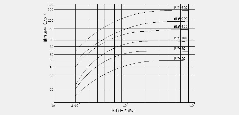 WLW系列无油立式往复式真空泵性能曲线
